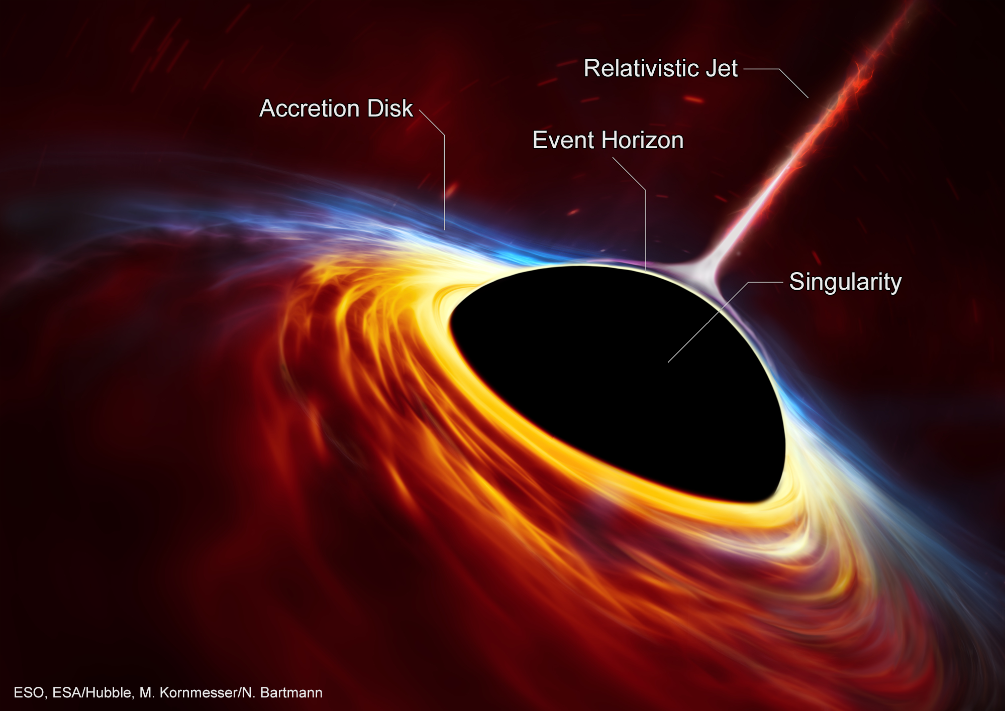 Lets Talk About Black Holes