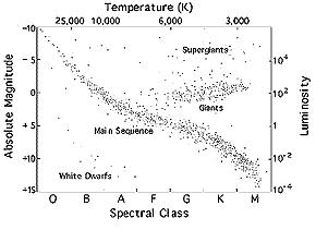 Chandra :: Educational Materials :: Stellar Evolution ...