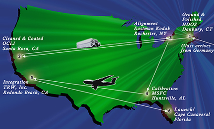 Travels of Chandra mirrors across the US