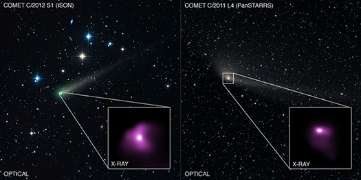 Chandra observed Comet ISON and Comet PanSTARRS when these comets were relatively close to the Earth.  The X-ray emission is produced when a wind of particles from the Sun strikes the comet's atmosphere.  The Chandra data was use to estimate the composition of the solar wind, finding values that agree with independent measurements.