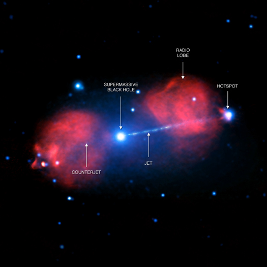 The labeled image shows the location of the supermassive black hole, the jet and the counterjet. Also labeled is a