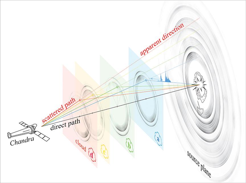 El Observatorio de rayos X Chandra de la NASA y el Observatorio Swift de Neil Gehrels, han capturado un espectacular conjunto de anillos alrededor de un agujero negro.